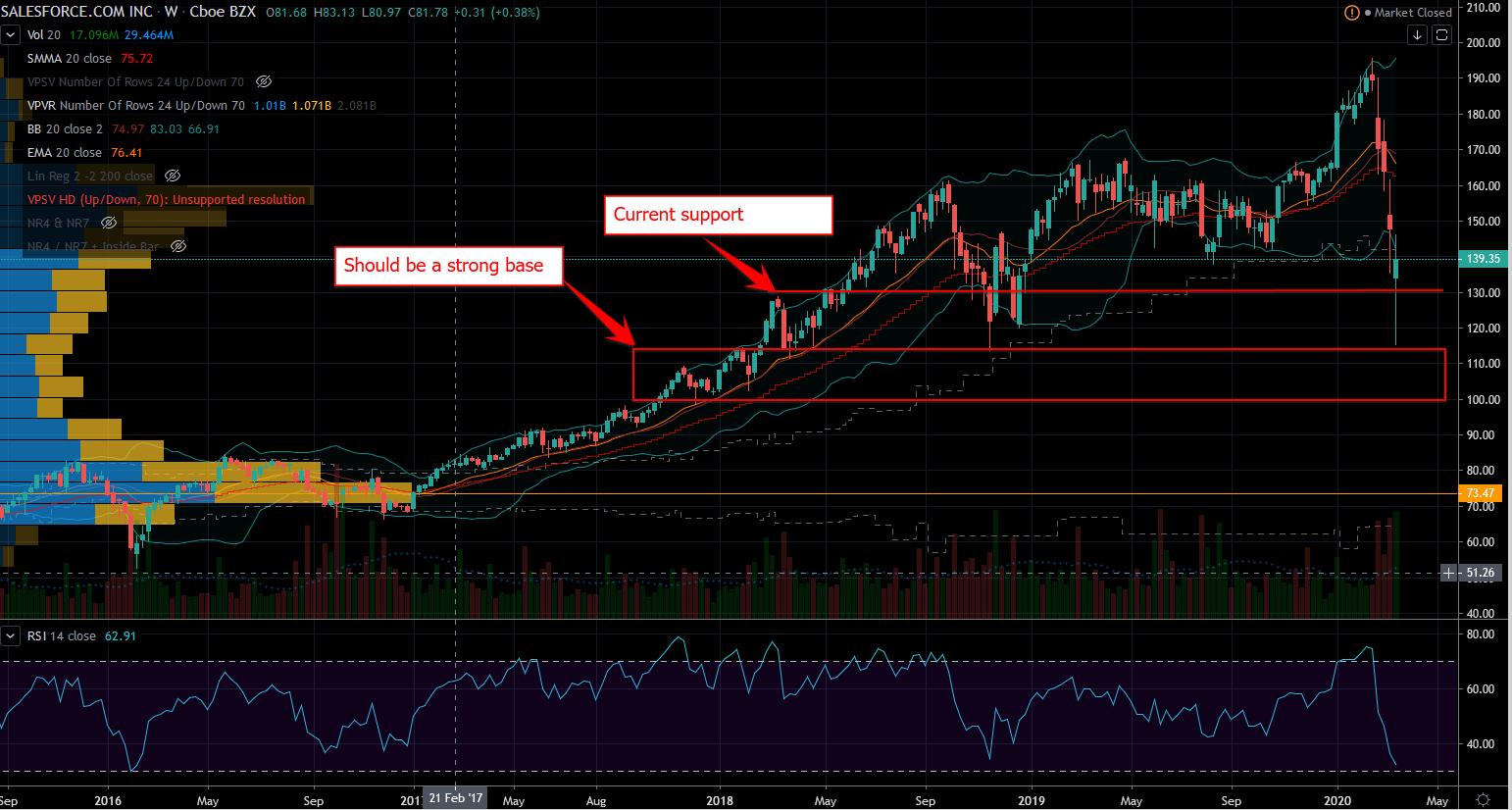 Saleforce.com Stock Chart