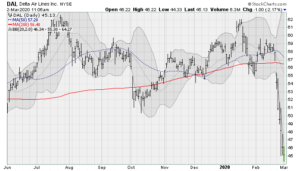 AirlineStockstoSell:Delta Airlines (DAL)
