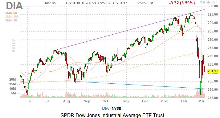 Dow Jones Today: Coronavirus Comes Calling Again, Consumers Crimped