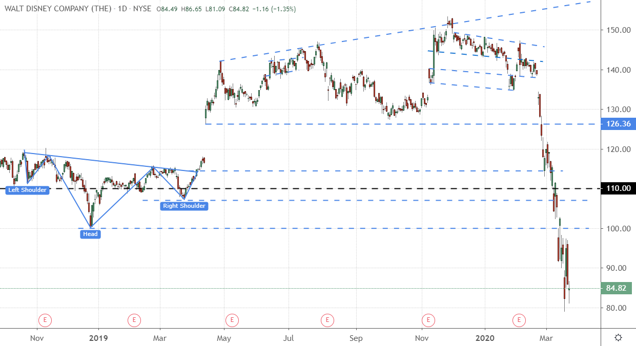 Daily Chart of Walt Disney Company (DIS) from Nov. 2019 to Present