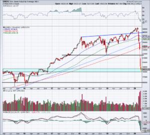 Top Stock Trades for Tuesday No. 5: Dow Jones (DIA)