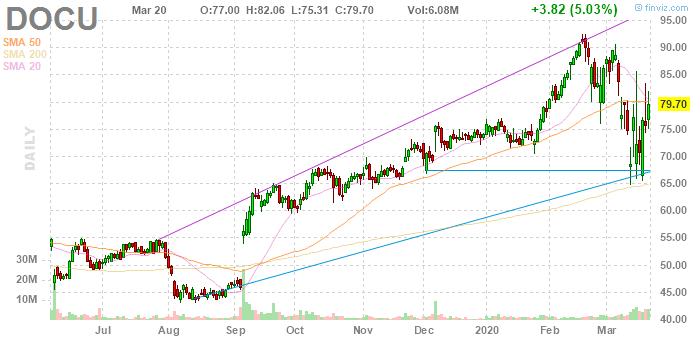 DocuSign (NASDAQ:DOCU)