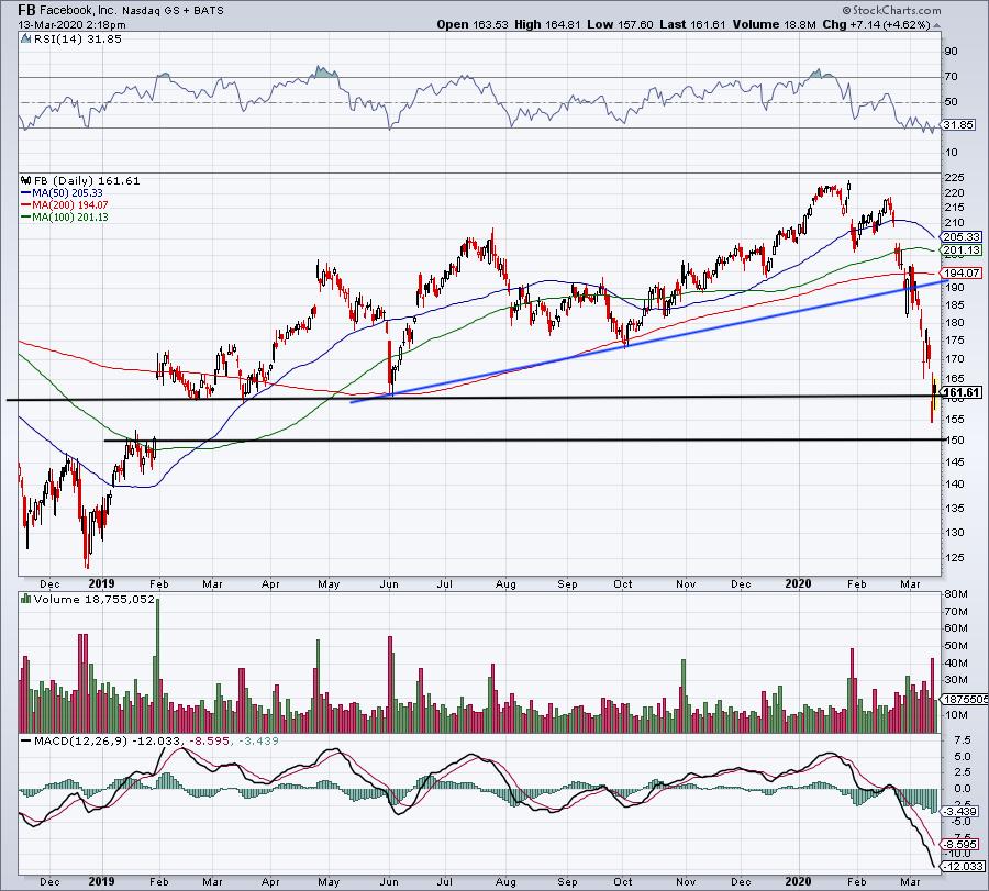 Top Stock Trades for Tomorrow: Facebook (FB)