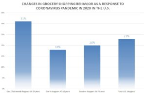 Changes in grocery shopping behavior