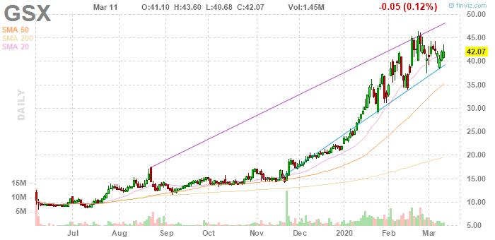 GSX Techedu (NYSE:GSX)