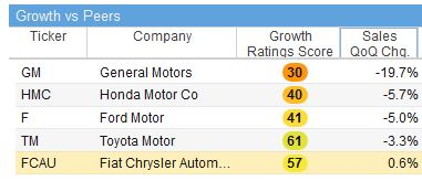 There S More To Like About Ford F Stock After The Plunge