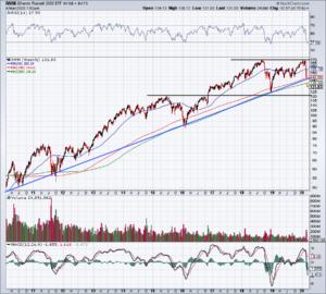 Top Stock Trades for Tomorrow No. 4: Small Caps (IWM)
