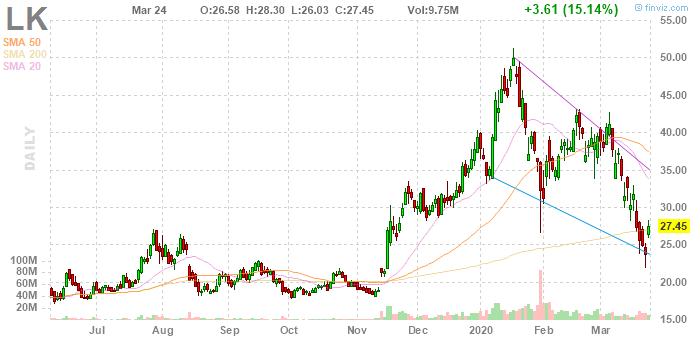 Luckin Coffee (NASDAQ:LK)