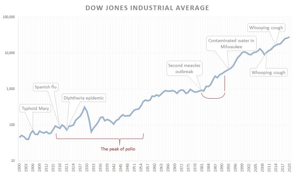 Dow Jones and major U.S. outbreaks
