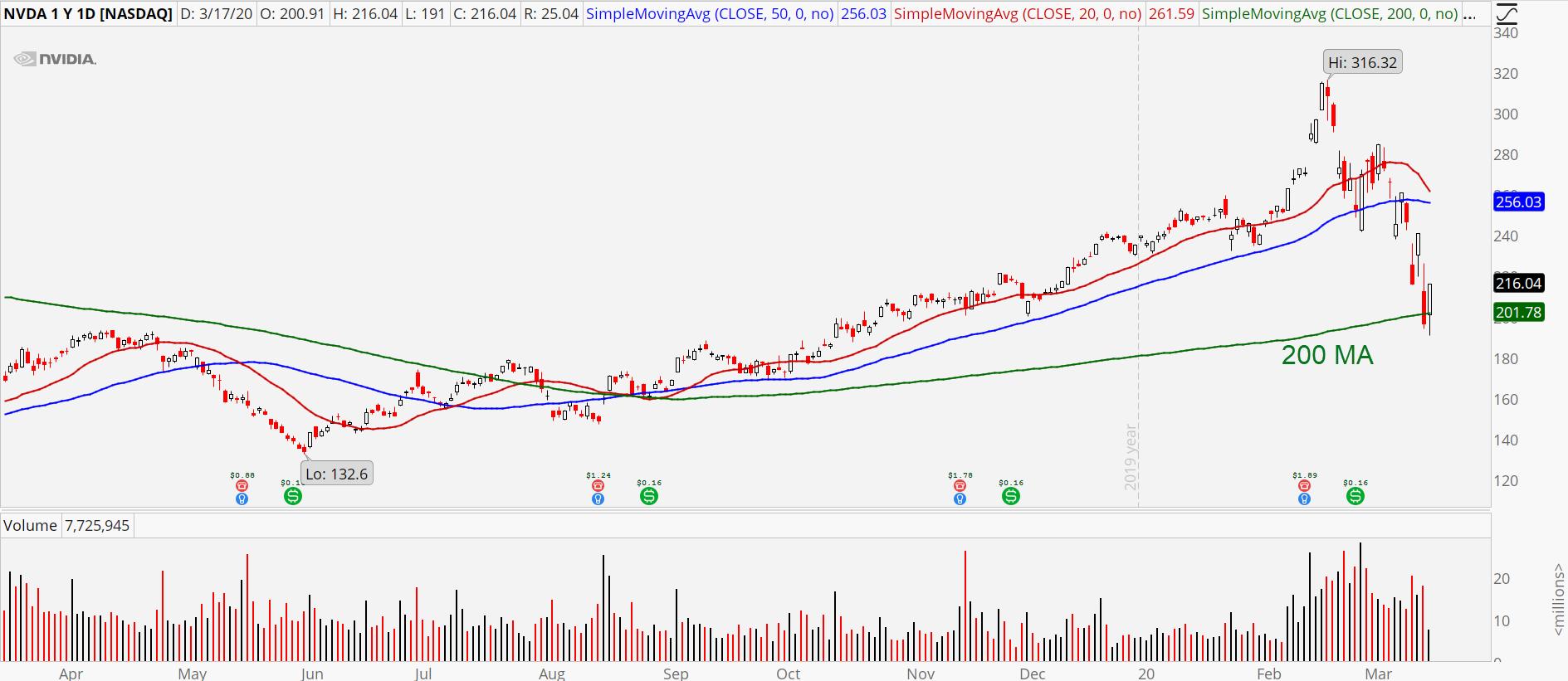 Semiconductor Stocks to Buy: Nvidia (NVDA) stock