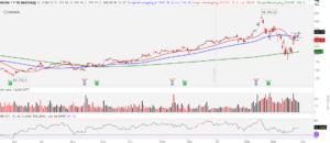 Top Stock Trades for This Week: Nvidia (NVDA)