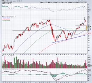Top Stock Trades for Tomorrow No. 2: Nvidia (NVDA)