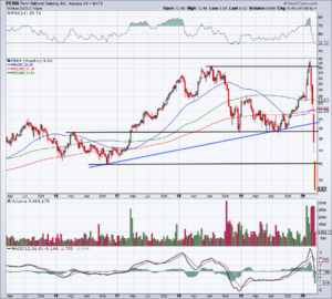 Top Stock Trades for Tomorrow No. 4: Penn National Gaming (PENN)