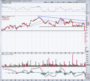 Top Stock Trades for Tomorrow No. 5: Dave & Busters (PLAY)