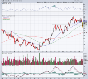 Chart of SAM stock