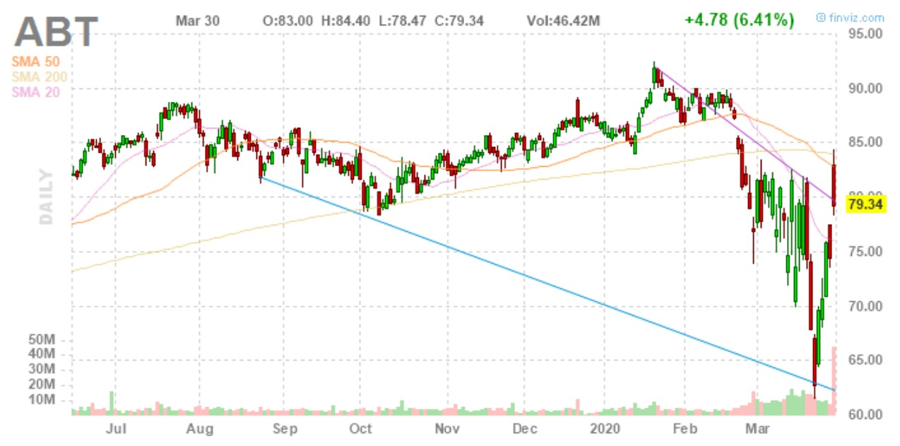 big stock charts ABT stock