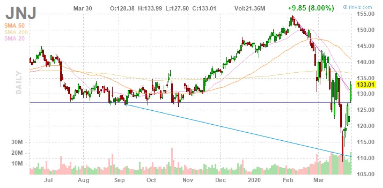 big stock charts JNJ stock