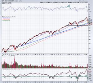 Top Stock Trades for Tomorrow No. 1: S&P 500 (SPY)