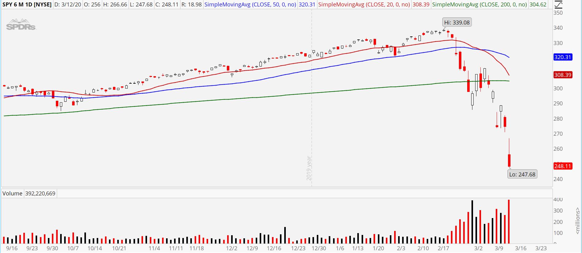 Limited Risk Trades: S&P 500 ETF (SPY)