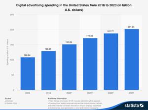 Digital Ad spend forecasts