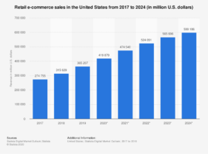 E-commerce projections