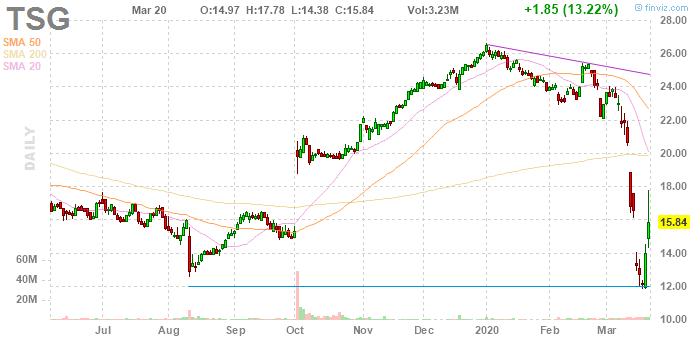The Stars Group (NASDAQ:TSG)