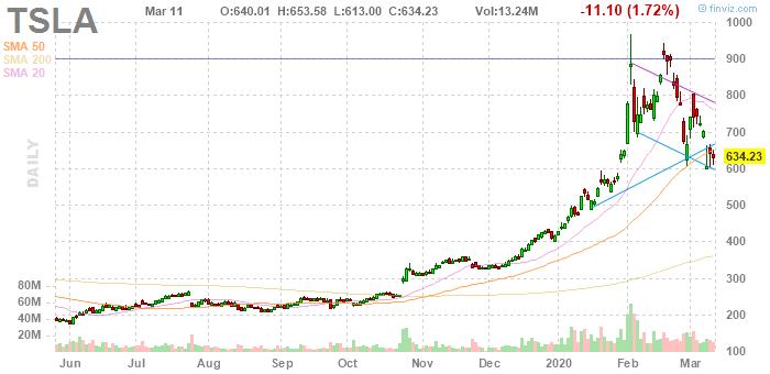 Tesla (NASDAQ:TSLA)