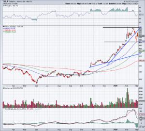 Top Stock Trades for Tomorrow No. 1: Tesla (TSLA)