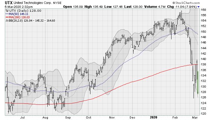 utx stock chart