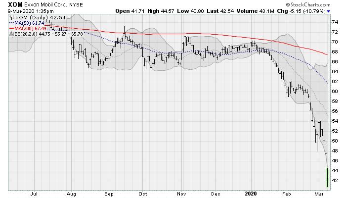 Oil Stocks to Avoid: Exxon Mobil (XOM)