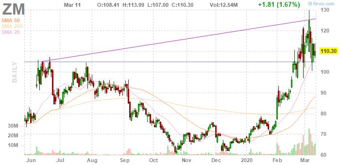 Zoom Video Communications (NASDAQ:ZM)