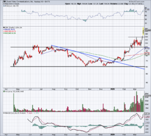 Top Stock Trades for Tuesday No. 2: Zoom Video (ZM)