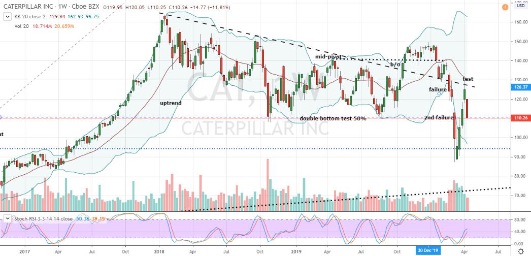 Stocks to Short: Caterpillar (CAT)