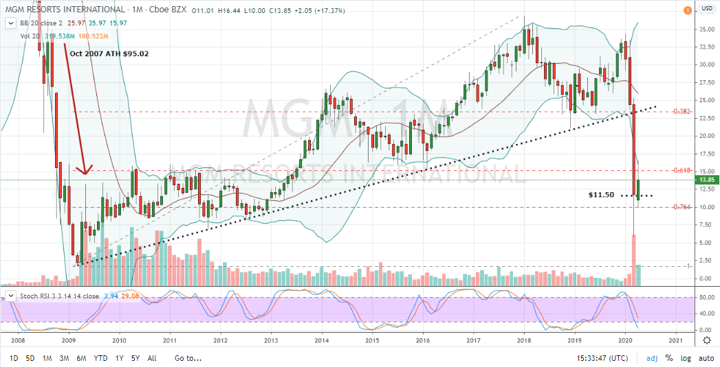 MGM Stock Monthly Stock Chart