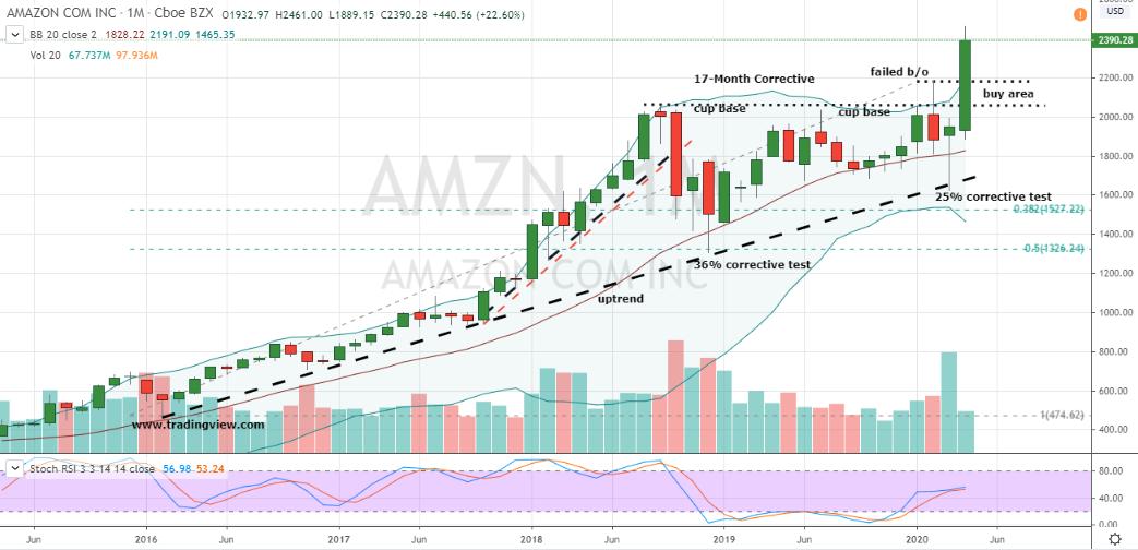 Amazon (AMZN)