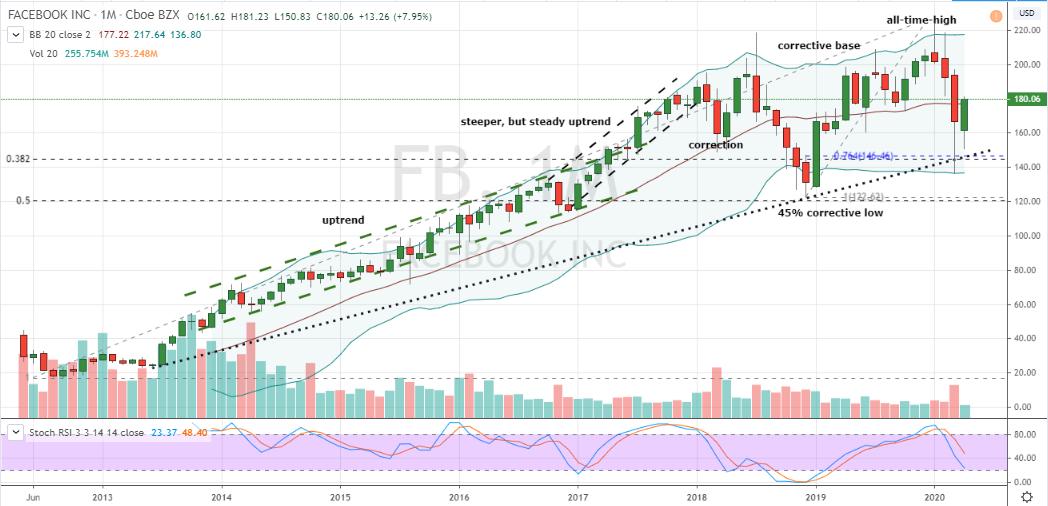 FANG Stocks: Facebook (FB)
