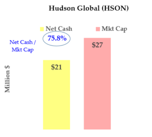 Stocks to Buy: Hudson Global (HSON)