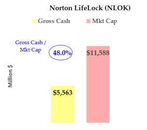 Stocks to Buy: NortonLifeLock