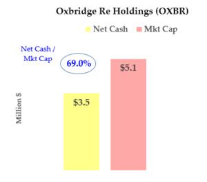 OXBR net cash stock