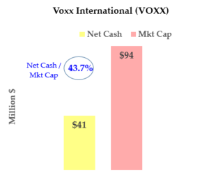 VOXX net cash stock