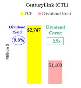 CTL stock
