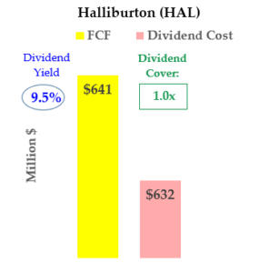 HAL stock