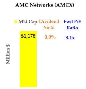 Cheap Media Stocks: AMC Networks (AMCX)