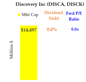 Cheap Media Stocks: Discovery (DISCA, DISCK)