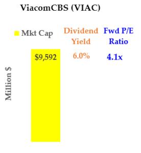 Cheap Media Stocks: ViacomCBS (VIAC, VIACA)