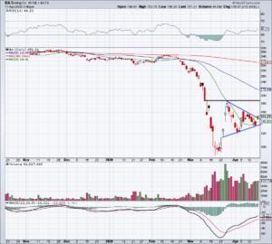 Top Stock Trades for Monday No. 1: Boeing (BA)