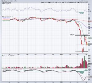 Top Stock Trades for Monday No. 2: Boeing (BA)