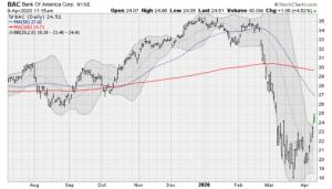 Bank Stocks to Buy: Bank of America (BAC)