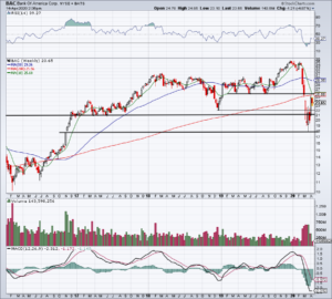 Top Stock Trades for Tomorrow No. 1: Bank of America (BAC)