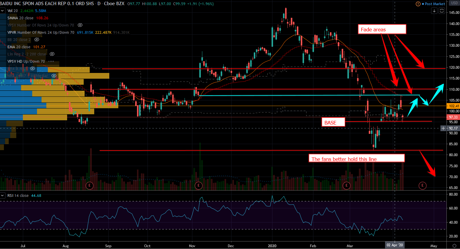 Chinese Stocks: Baidu Chart
